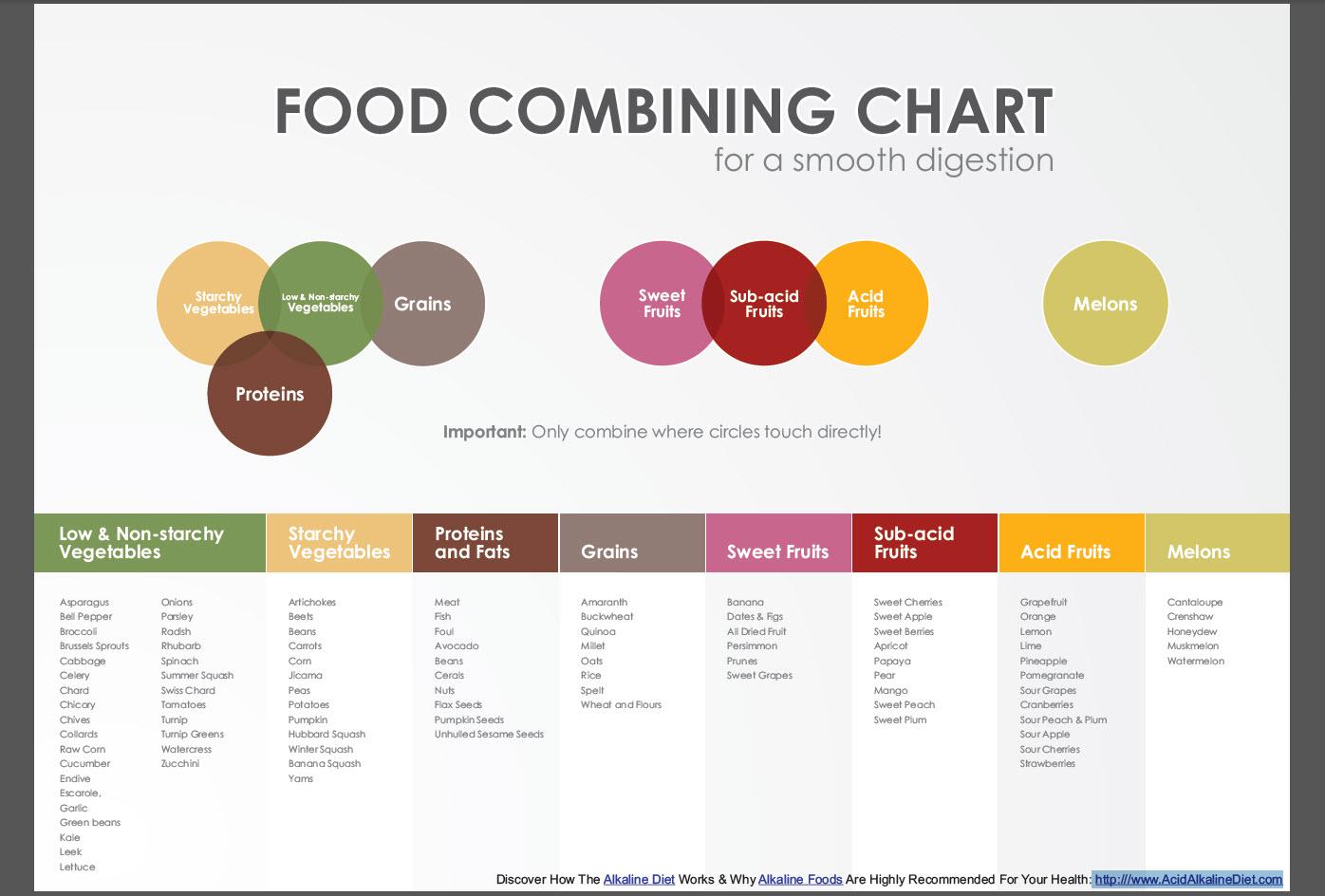 combine food chart - HD1396×944